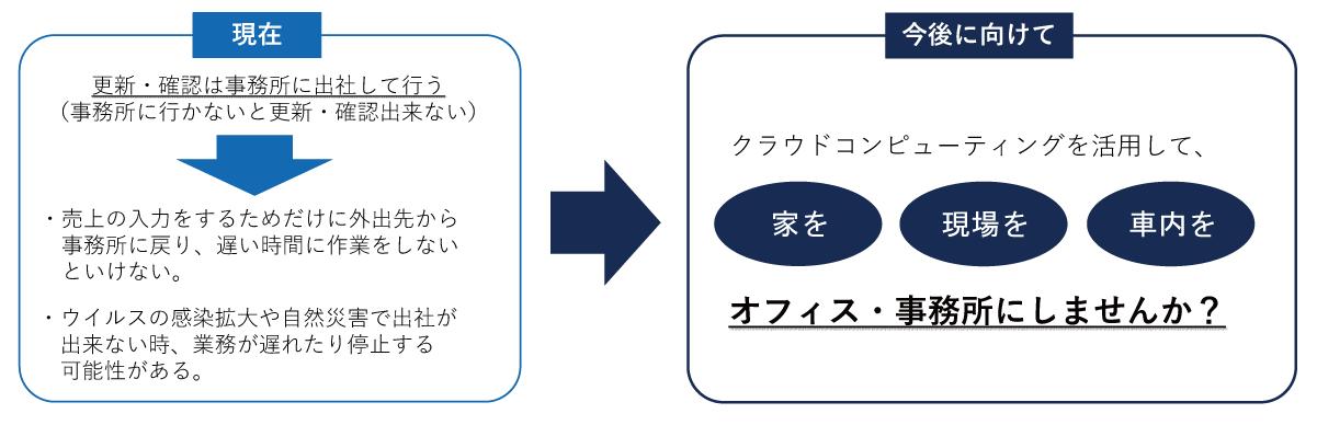 クラウドを活用した販売管理システムのメリット